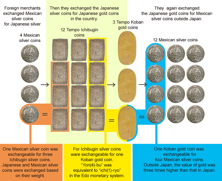 Илюстрация на голямата търговия със злато. Източник: Банка Япония