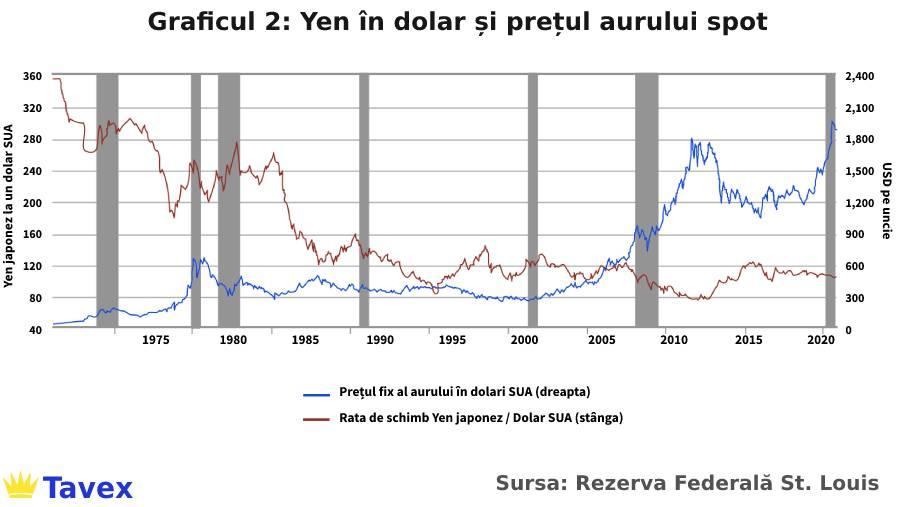 graficul 2