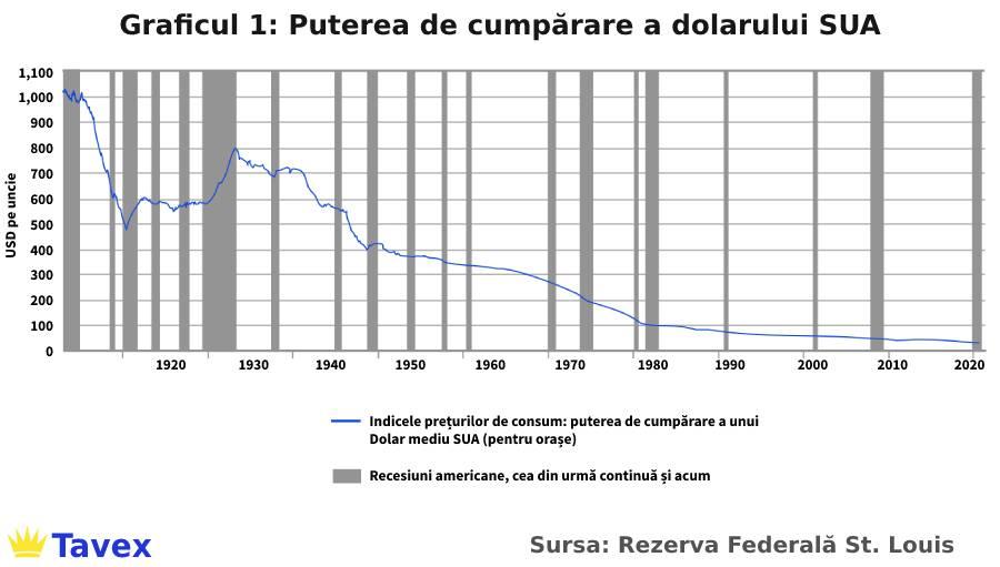 grafic 1 USD