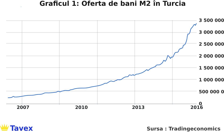 oferta de bani m2 in turcia
