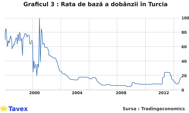 rata de baza a dobanzii in turcia