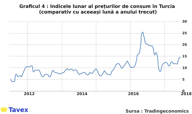 Indicele lunar al prețurilor de consum în Turcia