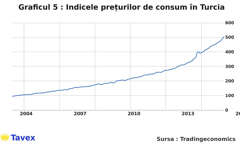Indicele prețurilor de consum în Turcia