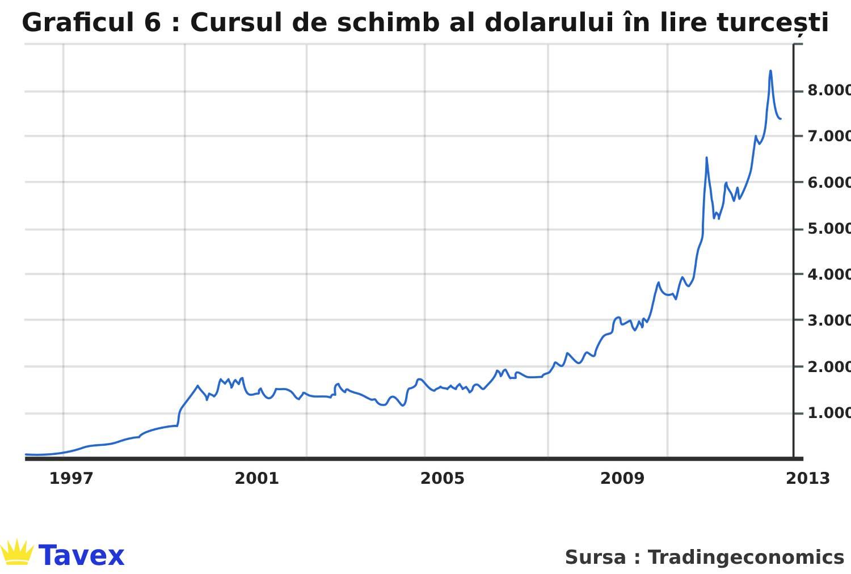 Cursul de schimb al dolarului în lire turcești