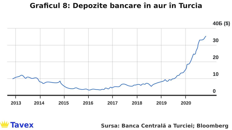 Depozite bancare în aur în Turcia