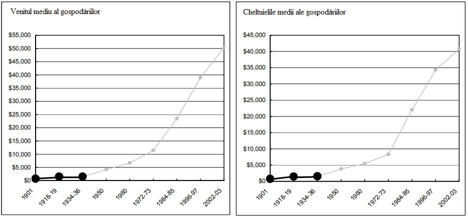graficul 1 confiscarea aurului 1933
