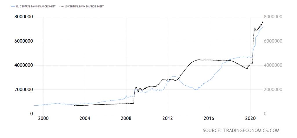 raporturi federale și statistica bce