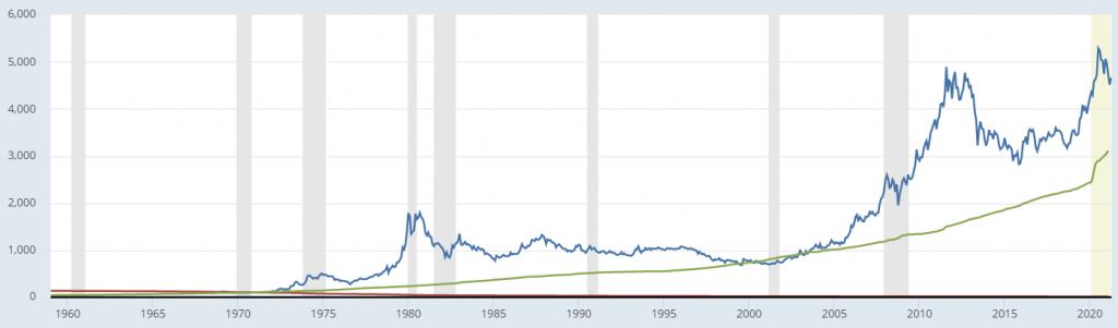 pretul aurului masura inflatiei